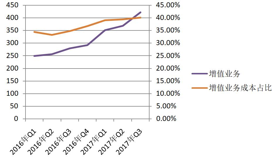 营收增长了90亿,腾讯的净利润为何下滑了?