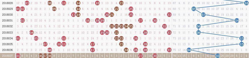 双色球18038期开奖:15 23 24 25 28 29 + 09