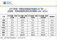 IDC:一季度三星苹果市场份额下降 OPPO增长最快