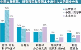 在美中国大陆移民现状调查:年龄偏大 教育程度高