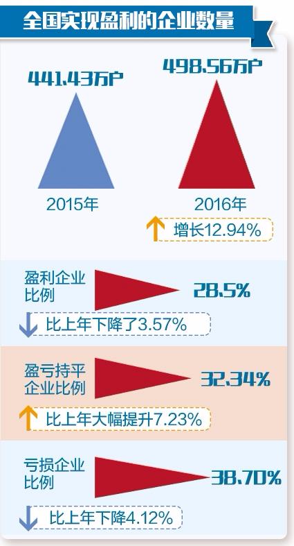 2200万份企业年报看产业生态:东北仅1/4企业盈利
