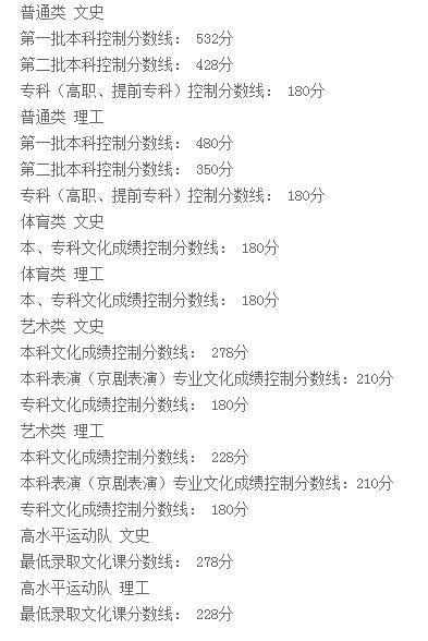 2017辽宁高考分数线公布:一本理480分 文532分