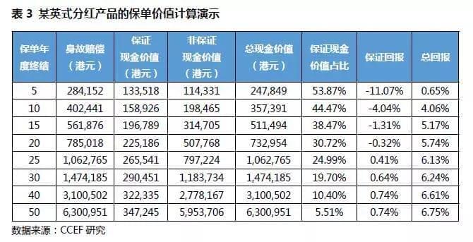 林采宜:香港保单为何受中产和高净值群体青睐?