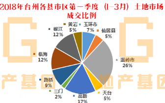 2018年台州市一手住宅第一季度报告