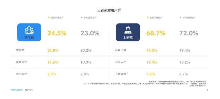 数据称小学生在《王者荣耀》用户群中占比不足3%