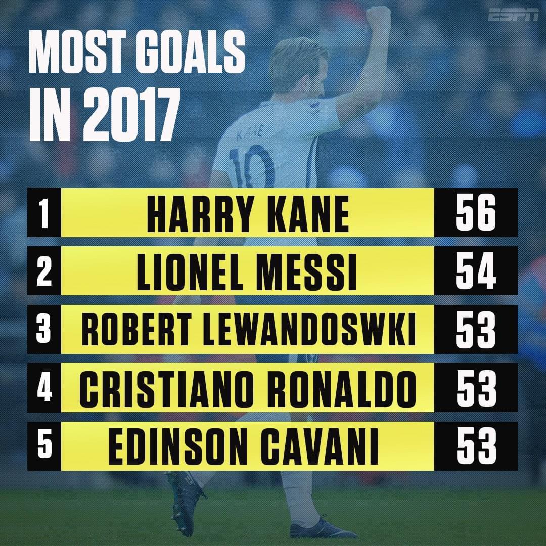 力压梅罗!凯恩56球加冕年度射手王 比梅西少踢12场