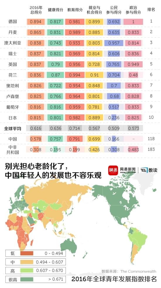 别光担心老龄化了,中国年轻人的发展也不容乐观