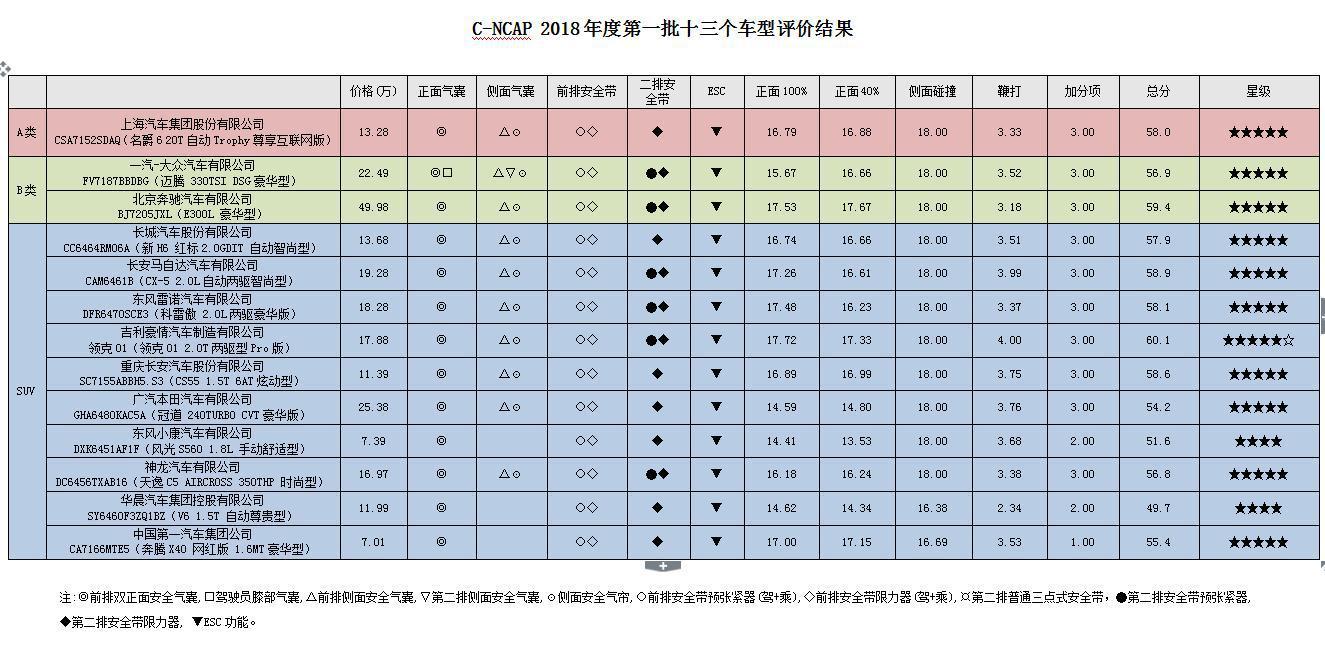 领克01获5星+ 新一期C-NCAP评价结果公布