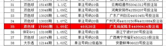 中国彩票巨奖盘点:北京一人中110注共5.7亿元