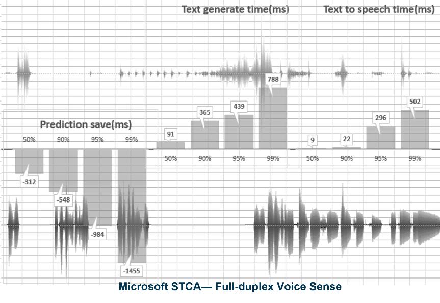 微软宣布正式推出新一代全双工语音交互技术