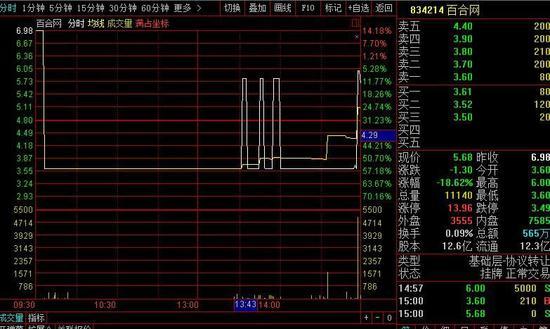 百合网股价暴跌近20% 子公司世纪佳缘陷舆论风波