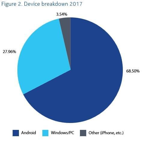 诺基亚:Android设备是2017年恶意软件主要目标