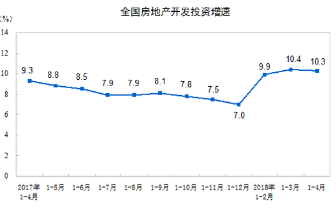 1-4月房地产开发投资同比增10.3% 商品房销售额增9%