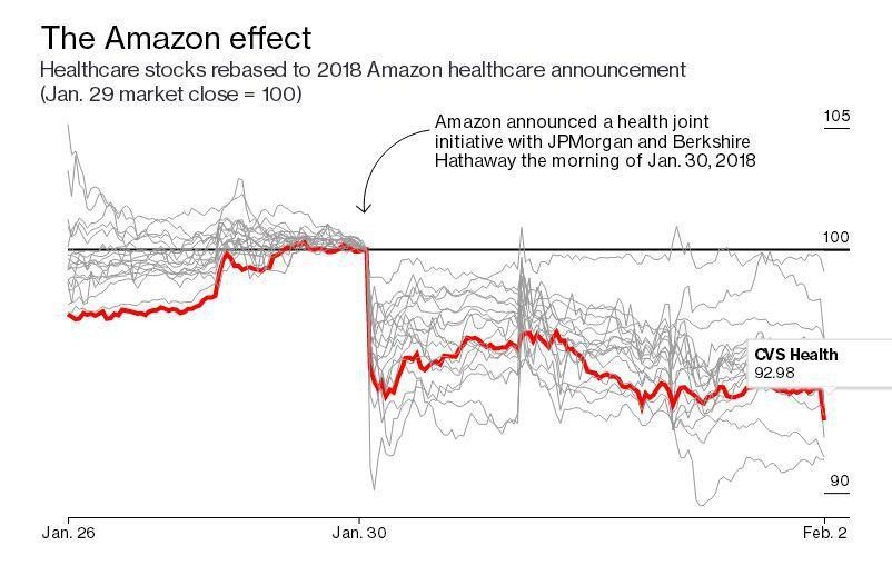 亚马逊无边际的野心如何成为美国企业的噩梦?