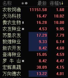 农业股盘中异军突起 农发种业等2股涨停