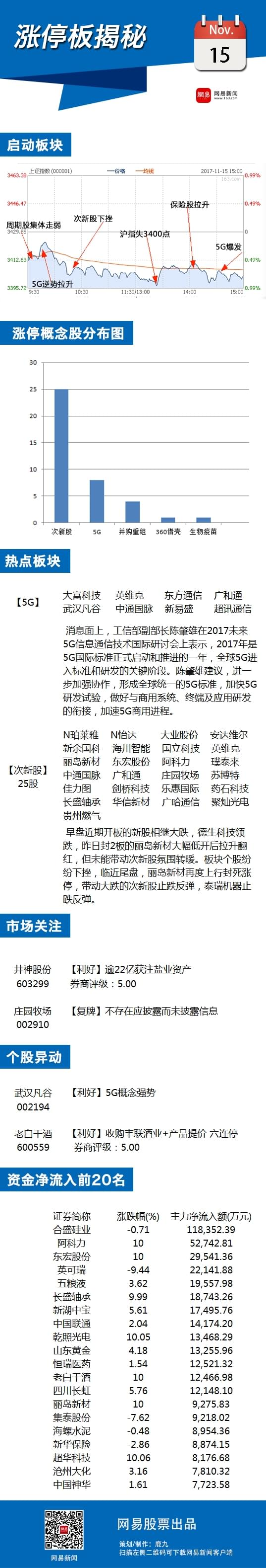 11月15日涨停板揭秘:5G概念一枝独秀