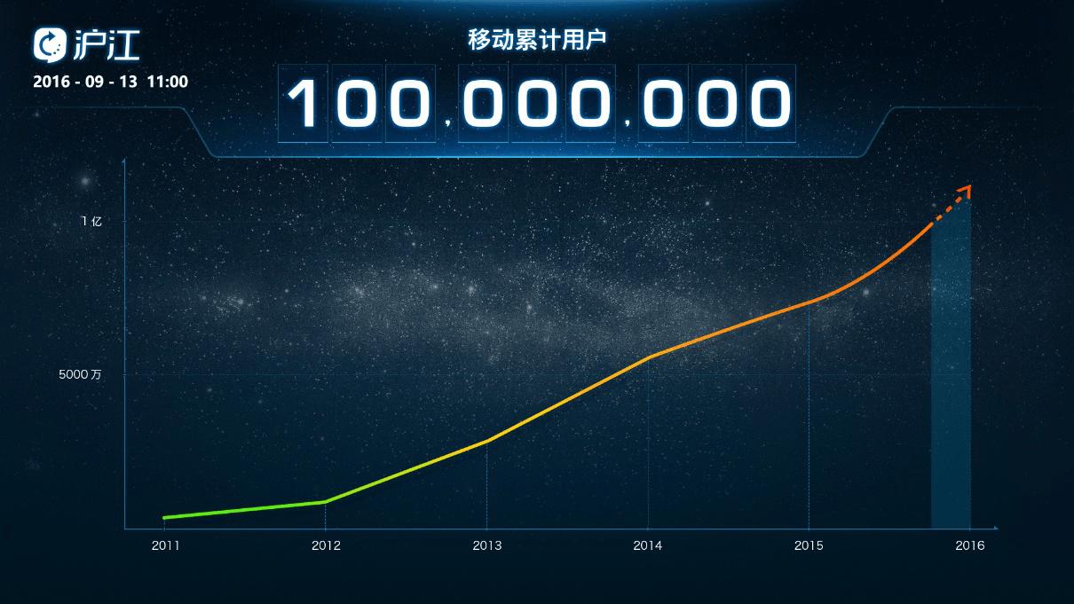 沪江移动用户突破一亿  成功构筑移动学习生态圈
