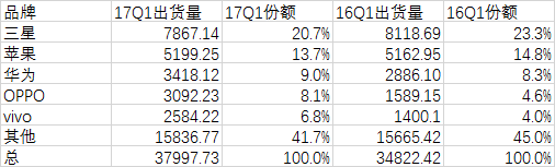 三星苹果手机一季度份额下跌,三大中国厂商崛起