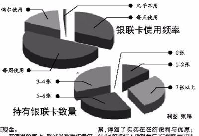 近9成杭州白领拥有3张以上银联卡 使用频率很高