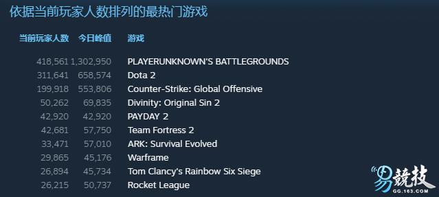 同时在线游戏人数超越CS:GO和DOTA2