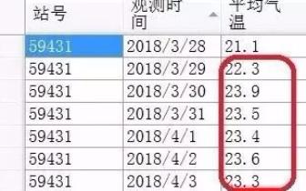 明后天大部 25 ℃+ 广西这些地方已提前入夏?