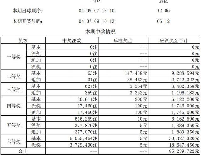 大乐透第18049期开奖详情头奖无人中 奖池53亿