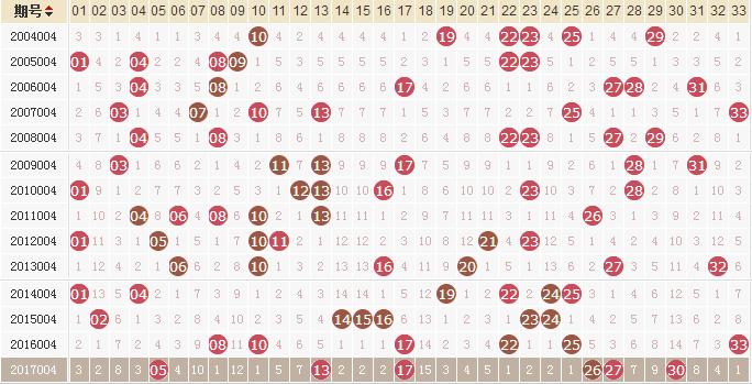 独家-易红双色球第18004期历史同期走势解析