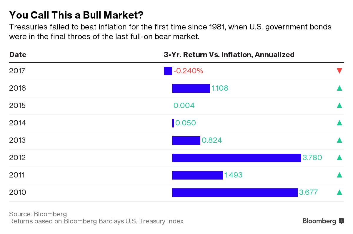 别提3%了 美国债的牛市行情早在几年前就已告终