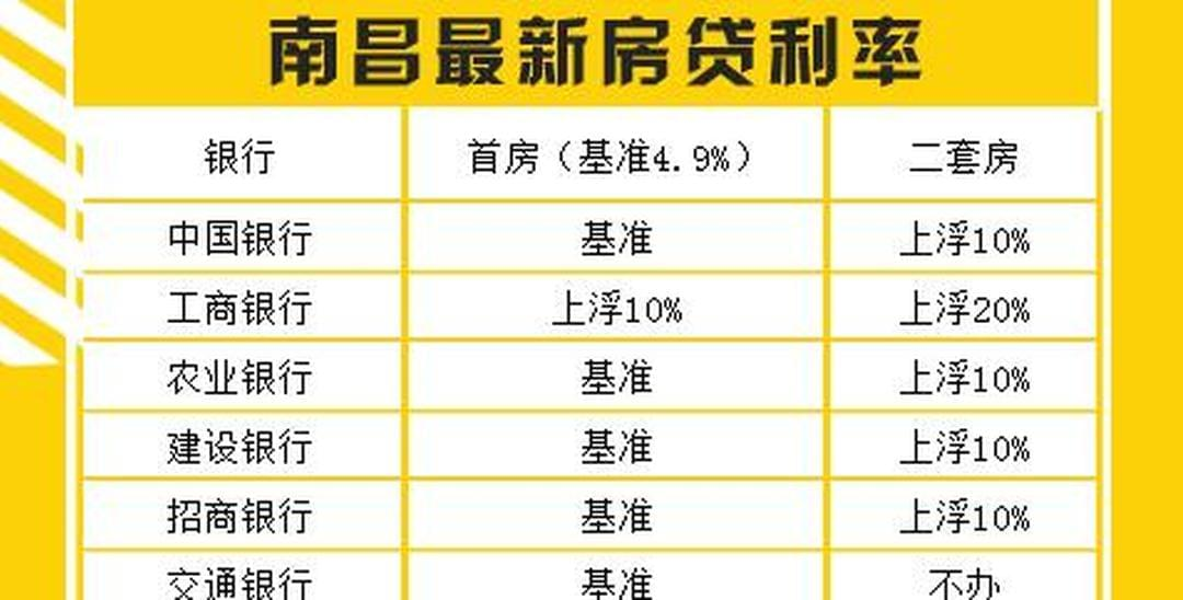 亏掉一辆车!最高上浮20% 南昌房贷利率逼死刚需!