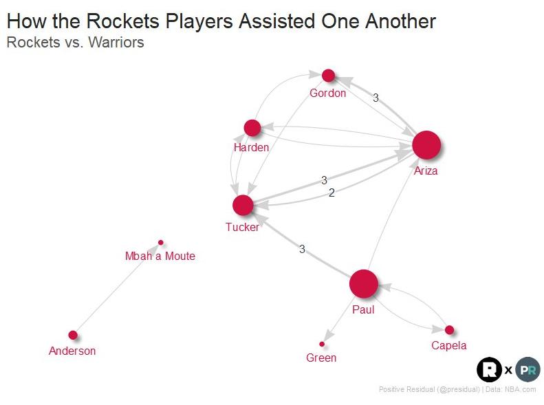 火箭扳平大比分全靠这3人帮 联手68分真三巨头