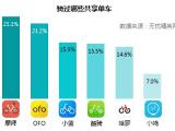 无忧精英网联合摩拜单车发布《职场精英共享单车骑行报告》