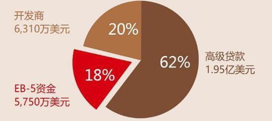 侨外观澜公寓项目中 EB-5资金仅占18%,意味着资金很稳妥。