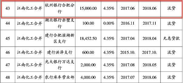 盾安危机升级!江南化工2亿资金被银行强行划走