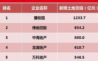 2018年1-2月中国房地产企业新增货值TOP100发布