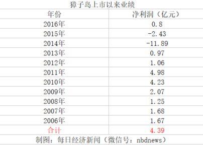 獐子岛公布调查结果:扇贝是热死、饿死、挤死的