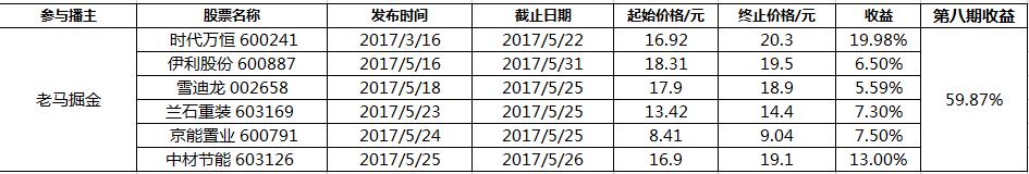 易金经锦囊PK赛第八轮 老马掘金靠雄安概念夺冠