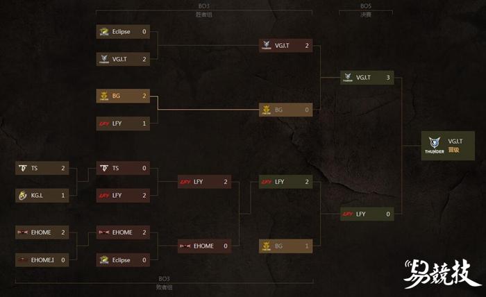 DOTA2 DAC中国区预选赛决赛 VGJ.T完胜LFY强势晋级