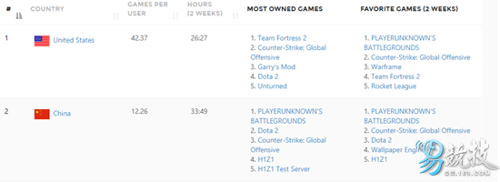 Steam上中国玩家拥有最多的游戏就是《绝地求生》