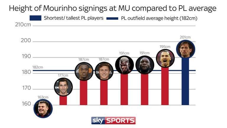 天空体育:穆里尼奥喜欢签下巨人球员