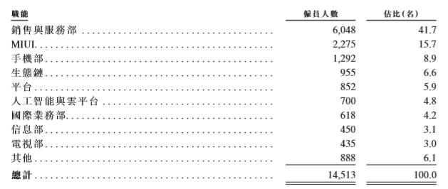 小米称员工人数达1.45万名,5515人为研发人员