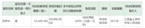 千山药机:股东14.28%股份遭司法冻结