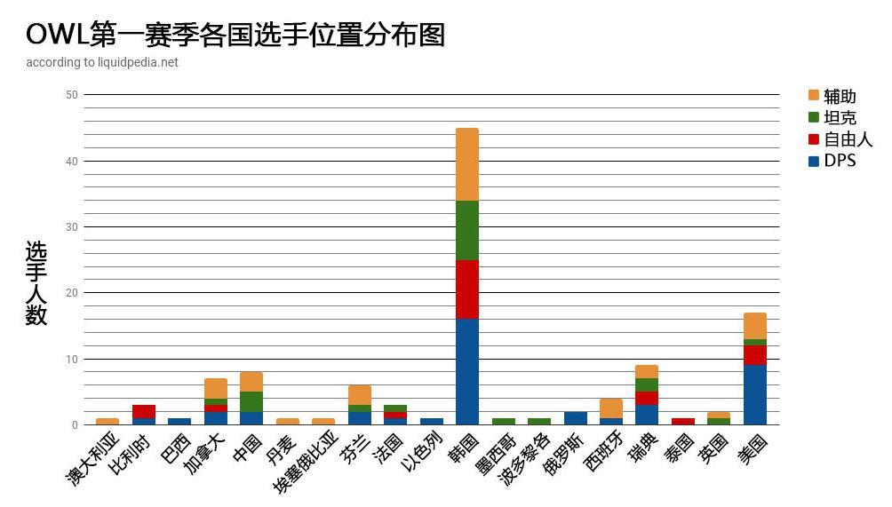守望先锋联赛主席:韩国选手占比高有益于他国选手