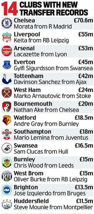 英超20强夏窗狂烧14亿镑 14队破俱乐部引援纪录!