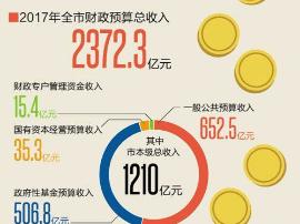 广州2017财政预算总收入2372.3亿 赤字略有收窄?