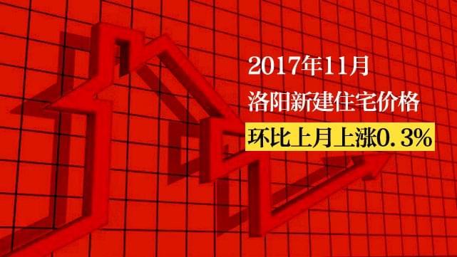 11月洛阳新建住宅价格环比