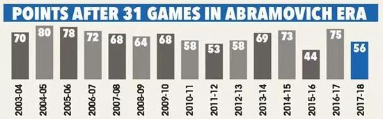 阿布时代切尔西31轮后积分对比