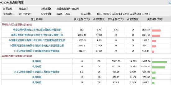 青岛金王放量一字板 四机构乘机抛售逾8000万元