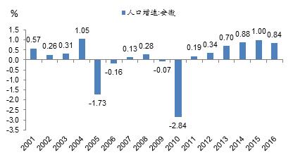 李迅雷:人口流动性下降预示经济将继续回落