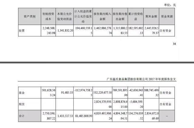 温氏股份利润大跌42% 买卖28亿期货却出现亏损
