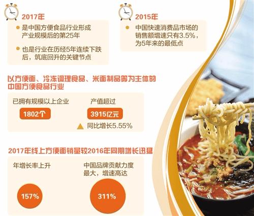 """方便食品行业筑底回暖 """"正餐化""""正成趋势"""